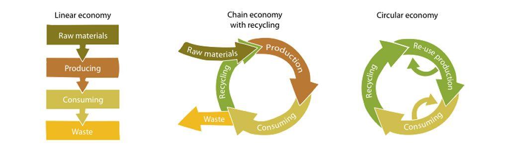 Schema van lineare economie naar circulaire economie