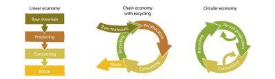 linear recycling circulair