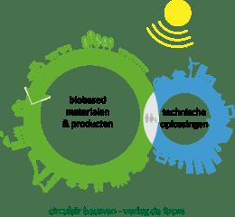 circulair bouwen - verleg de forcus