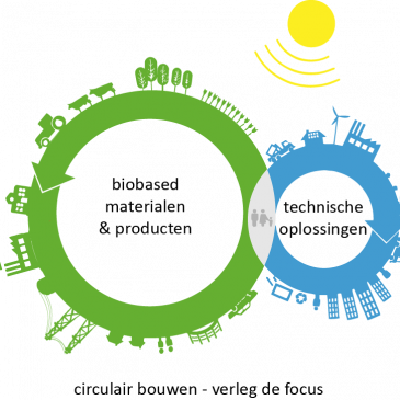 Manifest: Een eerlijk speelveld voor een duurzamer Nederland