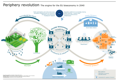afbeelding van Periphery revolution for bioeconomy 2040 (verkleining)