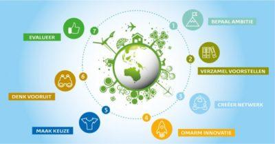 stappenplan circulair bouwen (RVO)