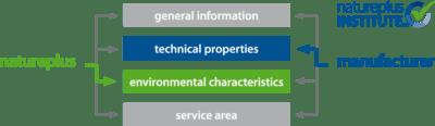 schema totstandkoming keurmerk database natureplus